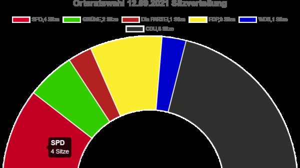 Sitzverteilung Duderstadt